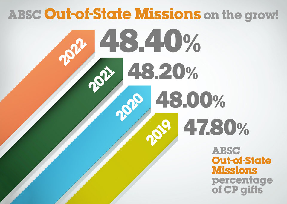 ABSC Out-of-State Missions on the grow!